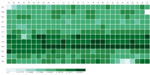 Births: a heat map